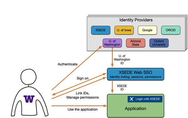 XSEDE Web SSO (Single Sign-On) Service - XSEDE